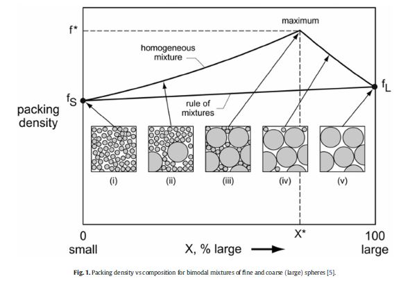 Farzadfar et al Figure 1
