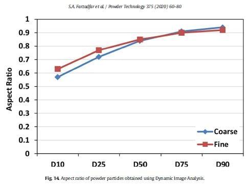 Farzadfar et al Figure 14