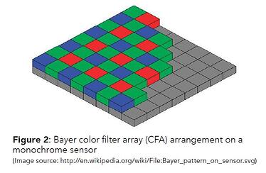 Figure 2 - Bayer color filter array