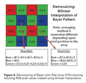 Figure 4 - Demosaicing of Bayer color filter array