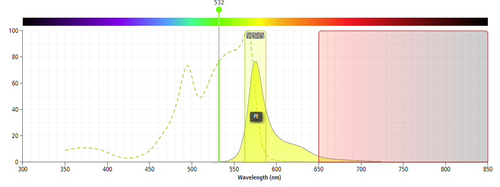 Green laser and ch1 and ch2 and excitation emission spectrum of phycoerythrin