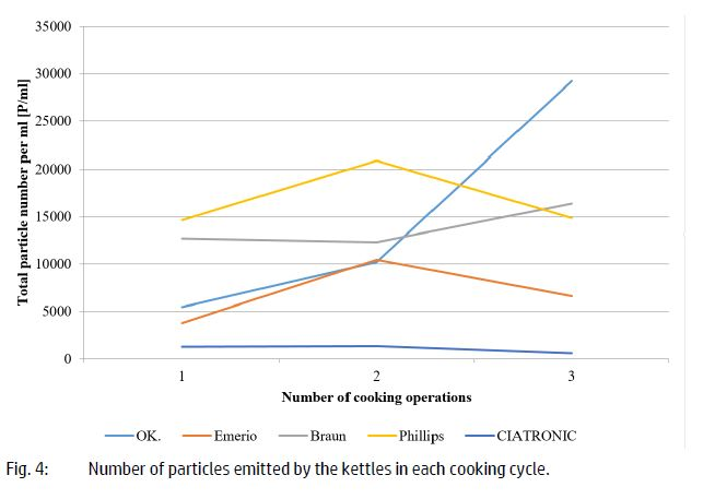 FlowCam data - number of particles emitted by kettles in cooking cycle
