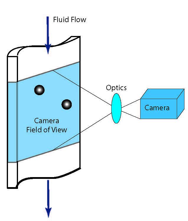 Flow Imaging Flow Cell FlowCam