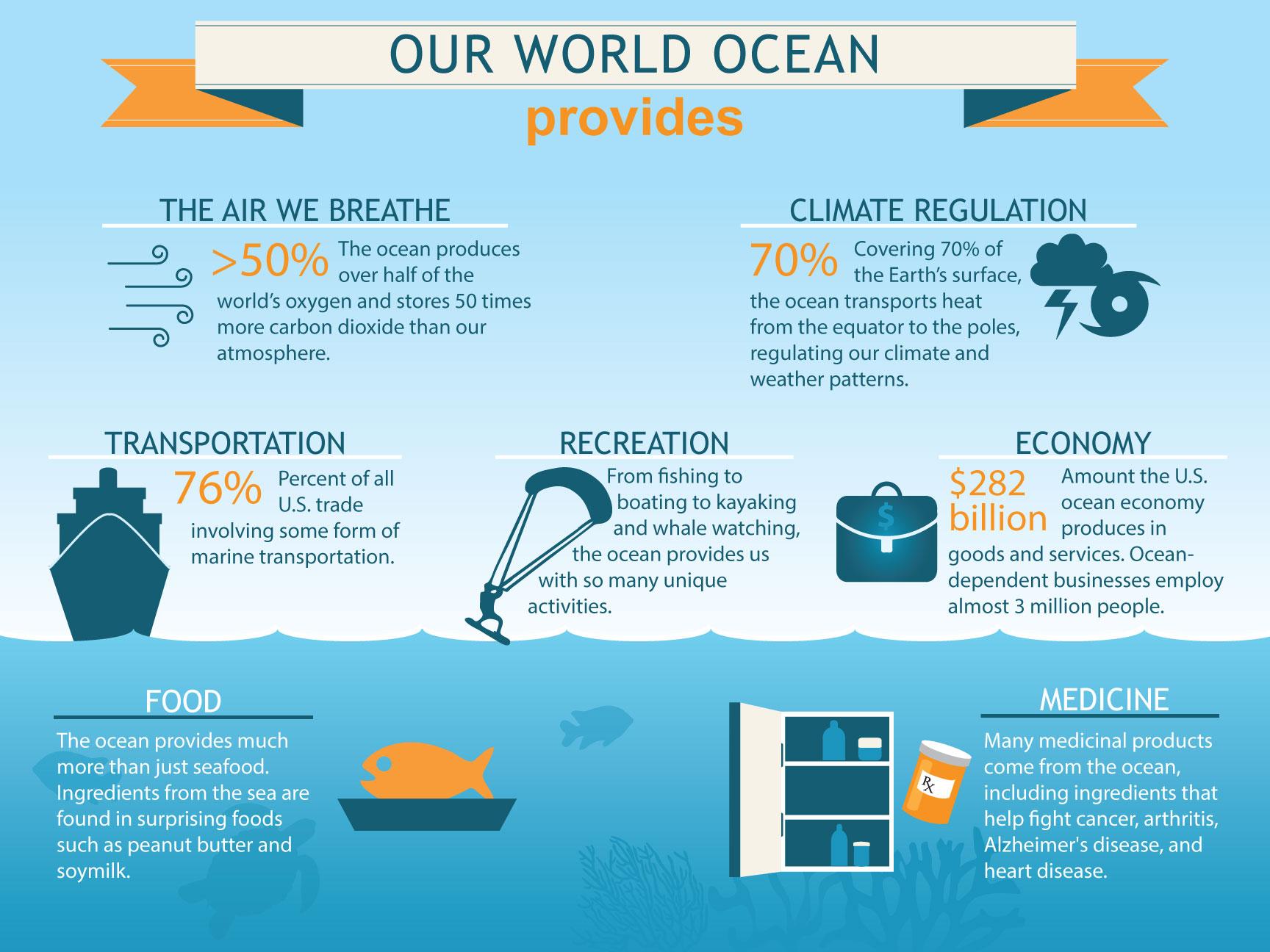 NOAA Ocean infographic